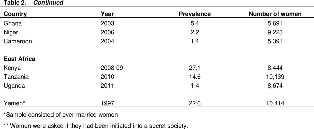 PDF] Female genital cutting: the interpretation of recent