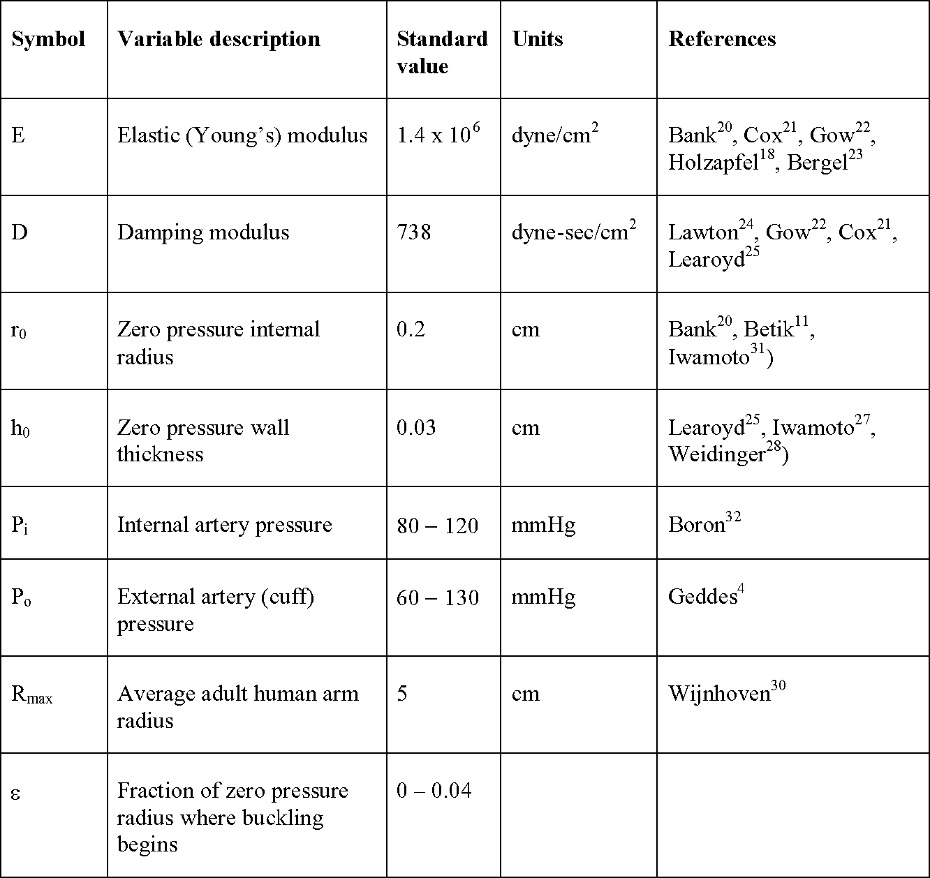 Table 1 from The origin of Korotkoff sounds and the accuracy of