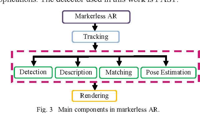Figure 3 from Development of a PC-based markerless augmented reality