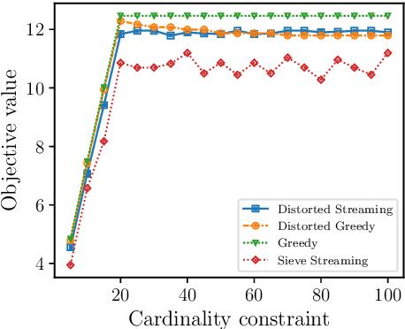 Figure 2 for Regularized Submodular Maximization at Scale