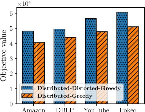 Figure 3 for Regularized Submodular Maximization at Scale