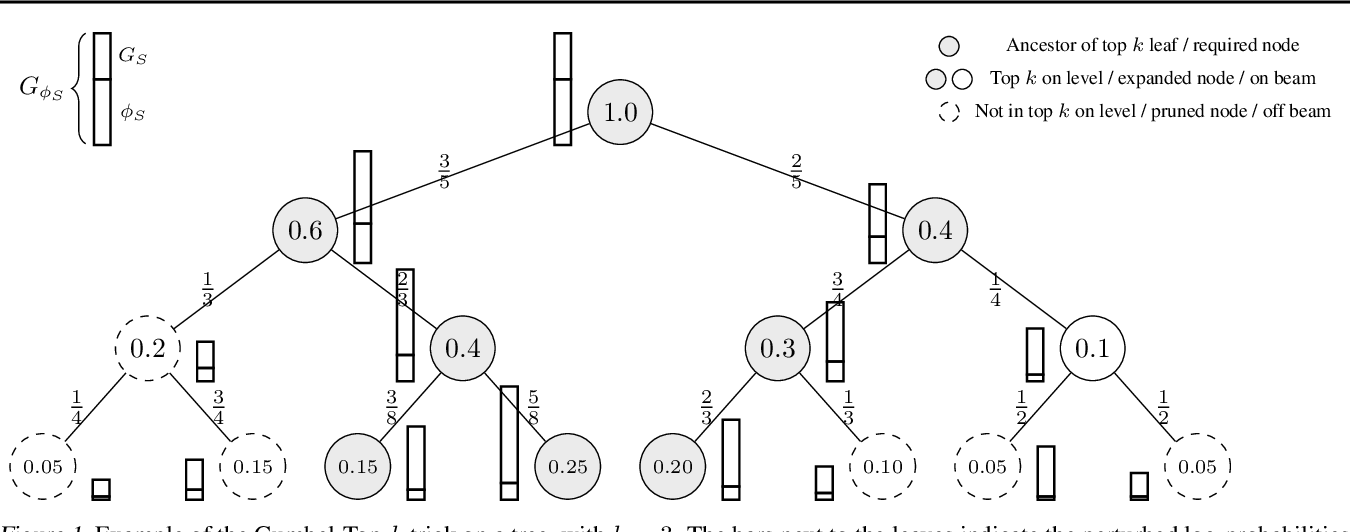 Figure 1 for Stochastic Beams and Where to Find Them: The Gumbel-Top-k Trick for Sampling Sequences Without Replacement