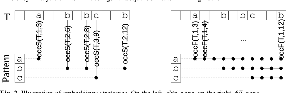 Figure 3 for Efficiency Analysis of ASP Encodings for Sequential Pattern Mining Tasks
