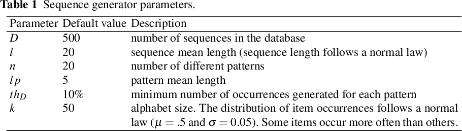 Figure 2 for Efficiency Analysis of ASP Encodings for Sequential Pattern Mining Tasks