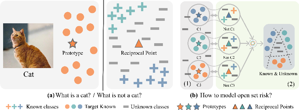 Figure 1 for Learning Open Set Network with Discriminative Reciprocal Points