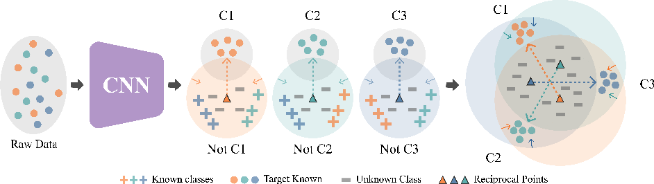 Figure 3 for Learning Open Set Network with Discriminative Reciprocal Points