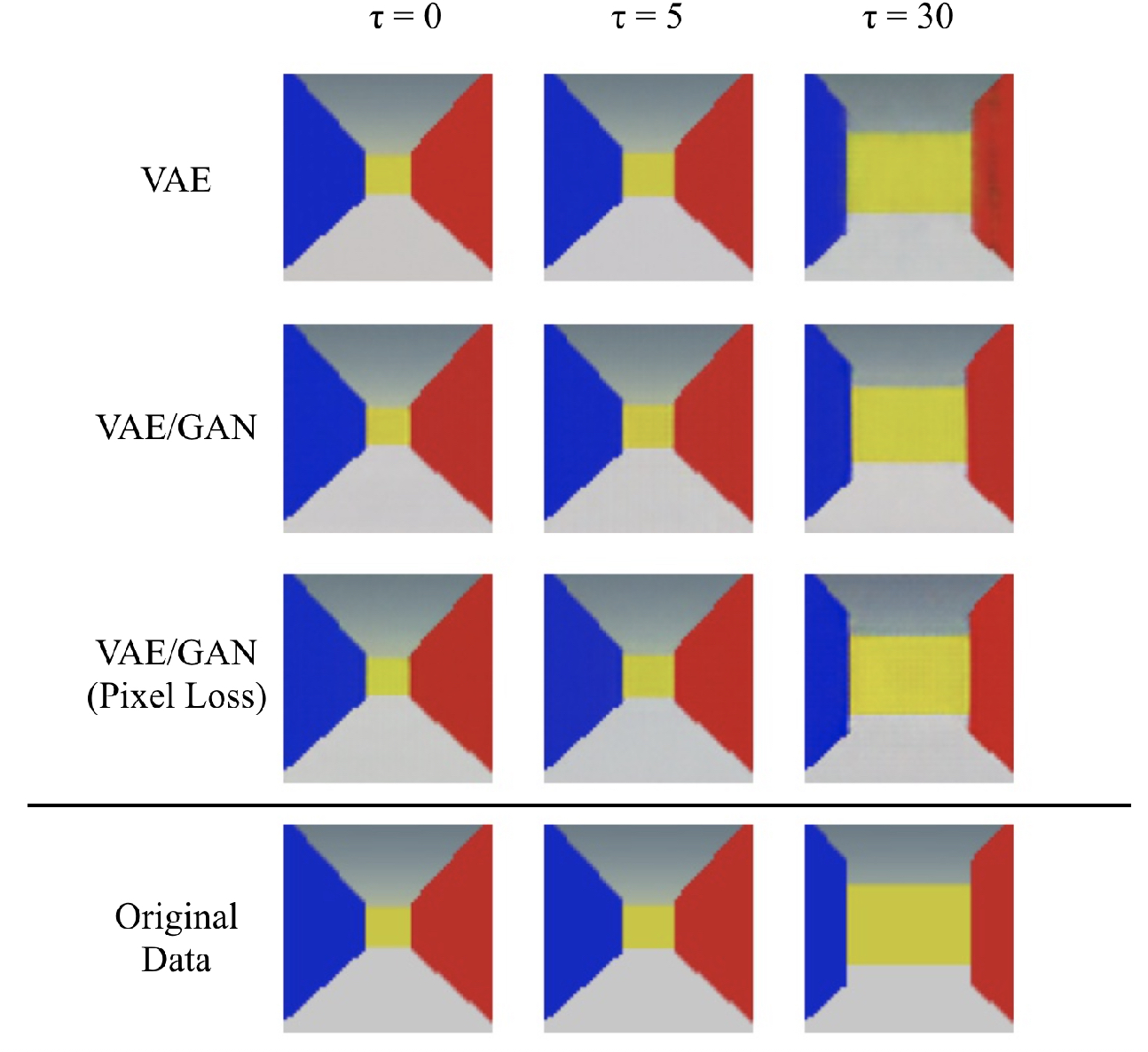 Figure 3 for Organization of a Latent Space structure in VAE/GAN trained by navigation data