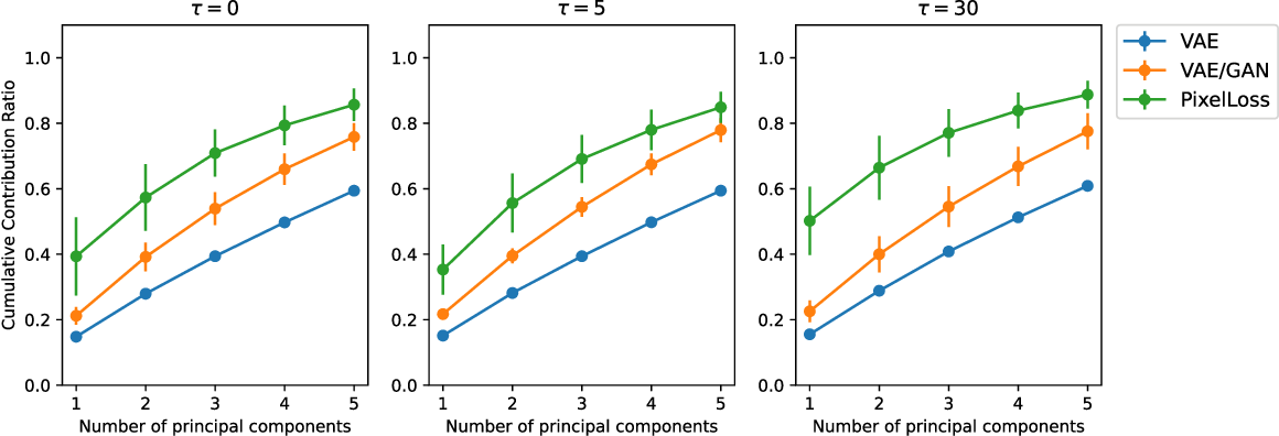 Figure 4 for Organization of a Latent Space structure in VAE/GAN trained by navigation data