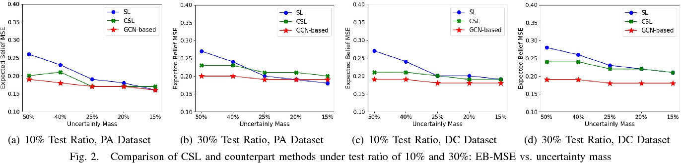 Uncertainty-Based Opinion Inference on Network Data Using Graph