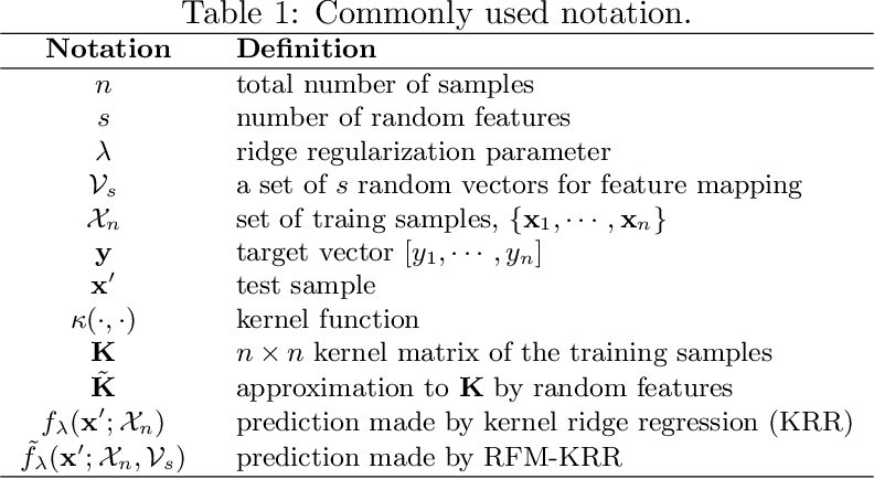 Figure 1 for Simple and Almost Assumption-Free Out-of-Sample Bound for Random Feature Mapping