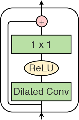 Figure 3 for MS-TCN++: Multi-Stage Temporal Convolutional Network for Action Segmentation