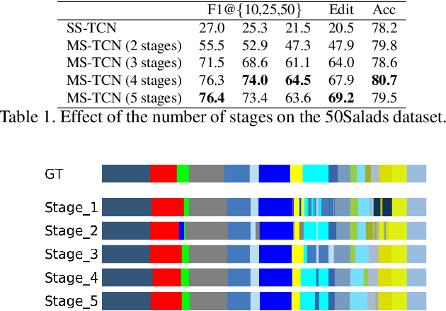 Figure 2 for MS-TCN++: Multi-Stage Temporal Convolutional Network for Action Segmentation