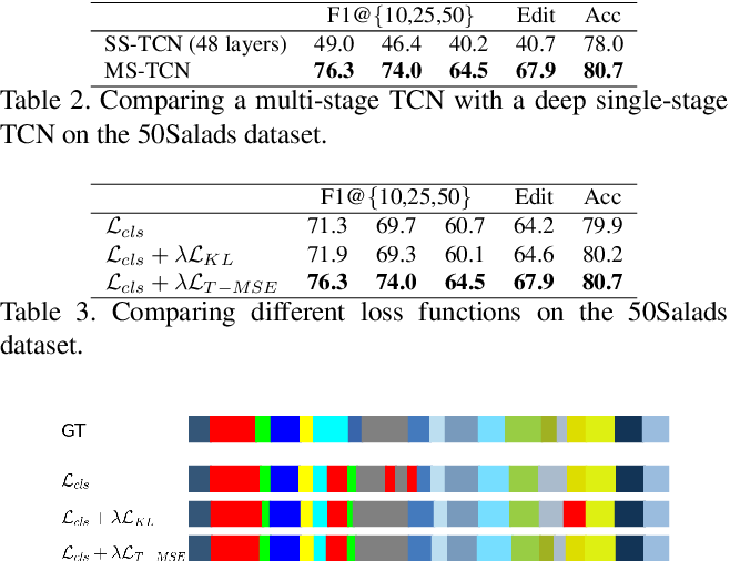 Figure 4 for MS-TCN++: Multi-Stage Temporal Convolutional Network for Action Segmentation