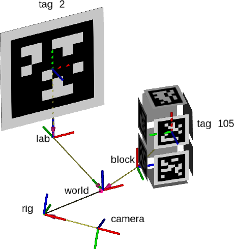 Figure 1 for TagSLAM: Robust SLAM with Fiducial Markers
