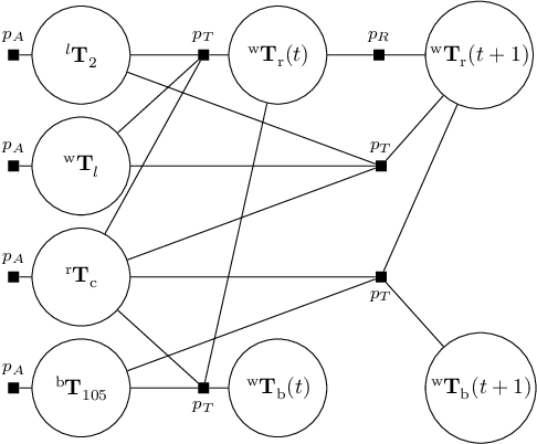 Figure 2 for TagSLAM: Robust SLAM with Fiducial Markers