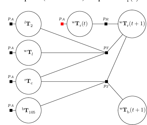 Figure 3 for TagSLAM: Robust SLAM with Fiducial Markers