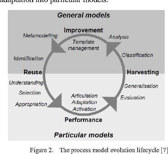 Towards a business process management governance approach using figure 2 accmission Image collections