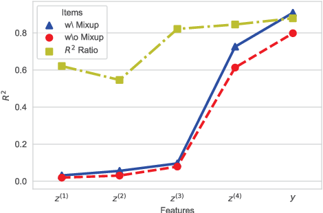 Figure 4 for Flow-Mixup: Classifying Multi-labeled Medical Images with Corrupted Labels
