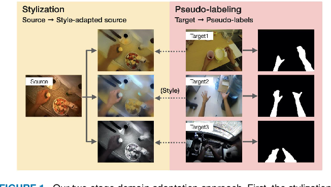 Figure 1 for Foreground-Aware Stylization and Consensus Pseudo-Labeling for Domain Adaptation of First-Person Hand Segmentation