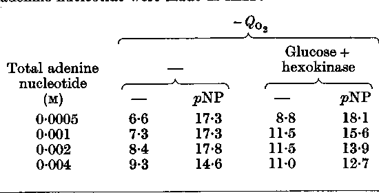 Table 3. Effect of phosphate acceptors and p-nitrophenol on respiration of mammary homogenates