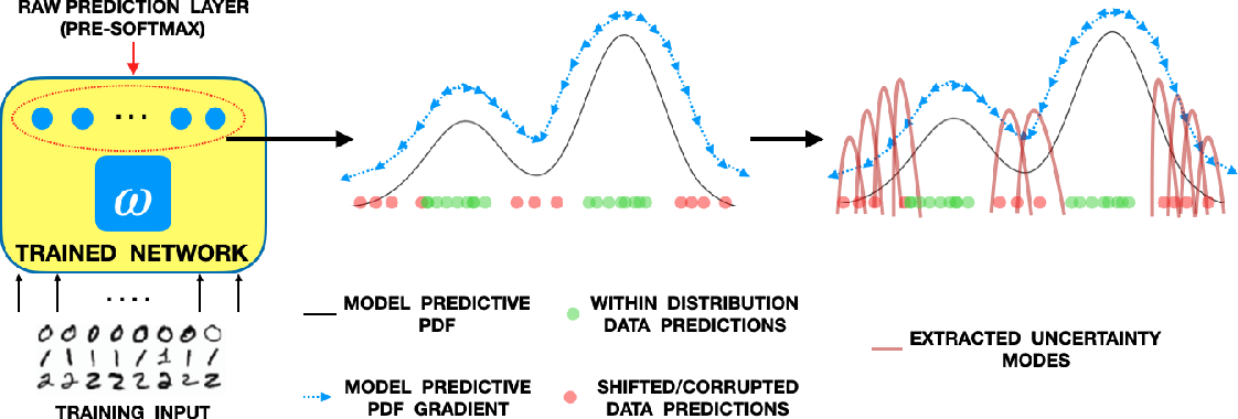Figure 1 for A Kernel Framework to Quantify a Model's Local Predictive Uncertainty under Data Distributional Shifts