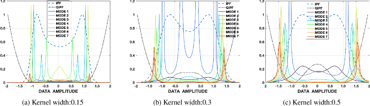 Figure 3 for A Kernel Framework to Quantify a Model's Local Predictive Uncertainty under Data Distributional Shifts