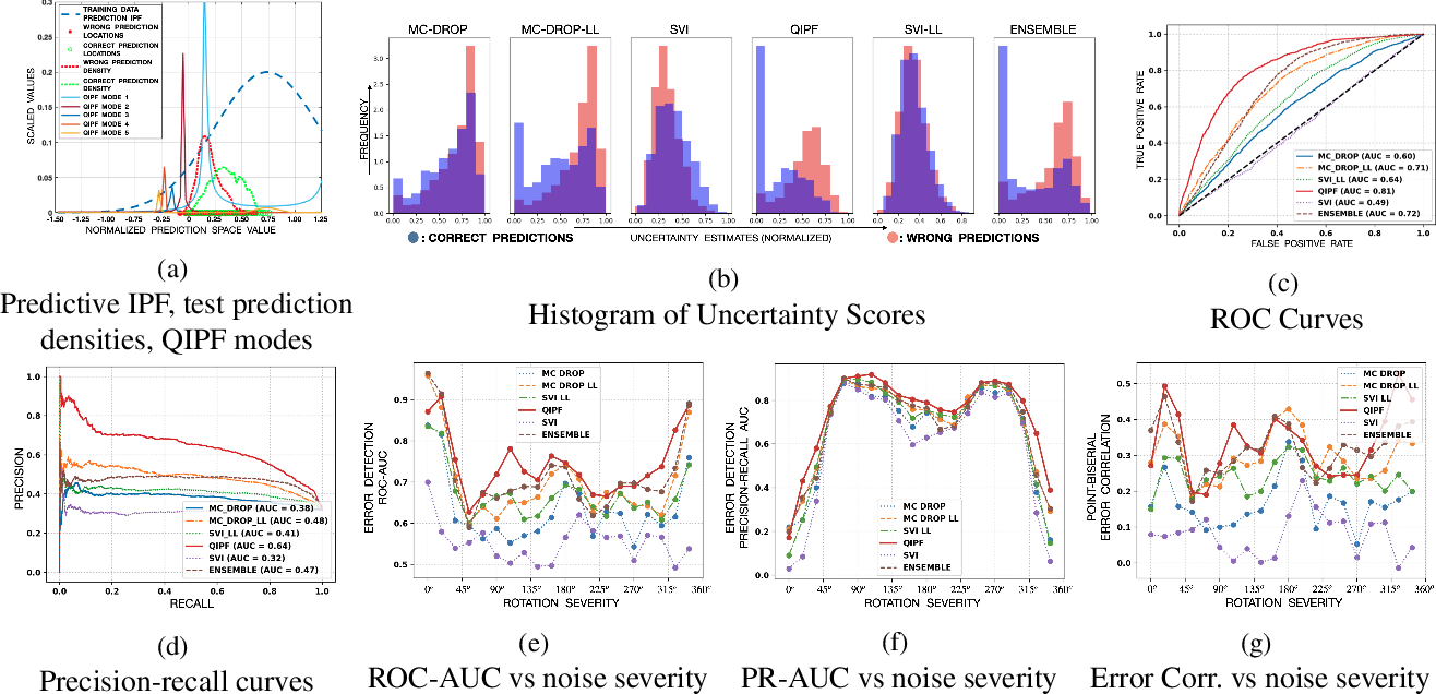 Figure 4 for A Kernel Framework to Quantify a Model's Local Predictive Uncertainty under Data Distributional Shifts