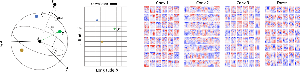Figure 1 for Rotation Invariant Graph Neural Networks using Spin Convolutions