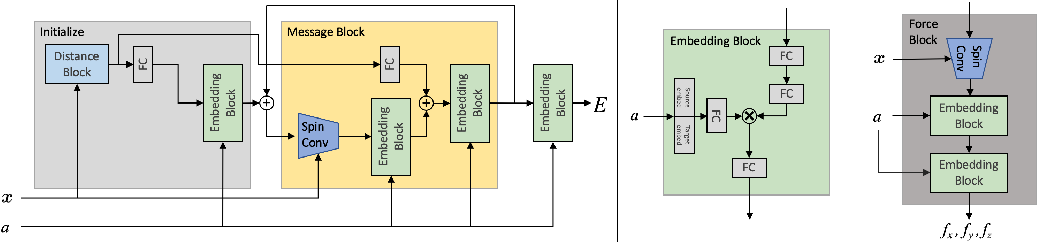 Figure 3 for Rotation Invariant Graph Neural Networks using Spin Convolutions