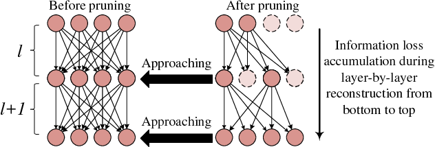 Figure 1 for A Layer Decomposition-Recomposition Framework for Neuron Pruning towards Accurate Lightweight Networks