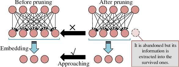 Figure 3 for A Layer Decomposition-Recomposition Framework for Neuron Pruning towards Accurate Lightweight Networks