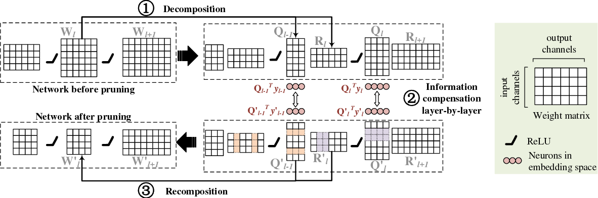 Figure 4 for A Layer Decomposition-Recomposition Framework for Neuron Pruning towards Accurate Lightweight Networks