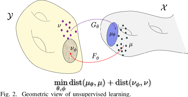 Figure 4 for Unsupervised CT Metal Artifact Learning using Attention-guided beta-CycleGAN