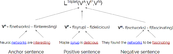 Figure 1 for Unsupervised Distillation of Syntactic Information from Contextualized Word Representations