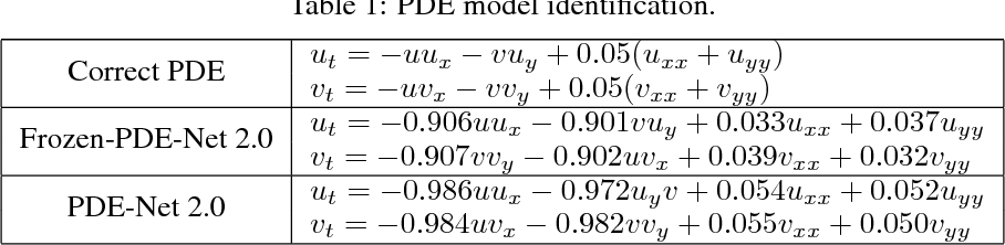 Figure 2 for PDE-Net 2.0: Learning PDEs from Data with A Numeric-Symbolic Hybrid Deep Network