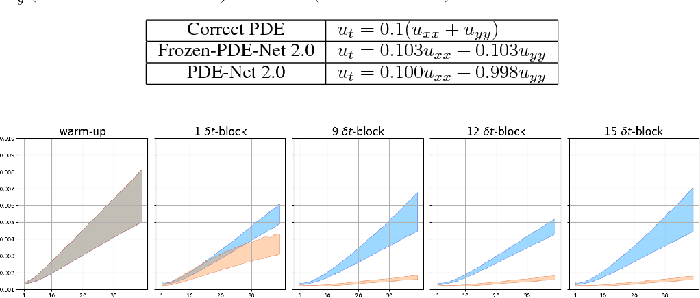 Figure 4 for PDE-Net 2.0: Learning PDEs from Data with A Numeric-Symbolic Hybrid Deep Network