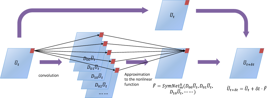 Figure 1 for PDE-Net 2.0: Learning PDEs from Data with A Numeric-Symbolic Hybrid Deep Network