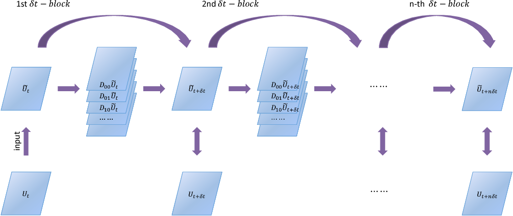 Figure 3 for PDE-Net 2.0: Learning PDEs from Data with A Numeric-Symbolic Hybrid Deep Network