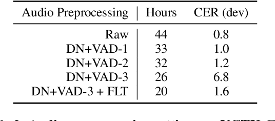 Figure 3 for fairseq S^2: A Scalable and Integrable Speech Synthesis Toolkit