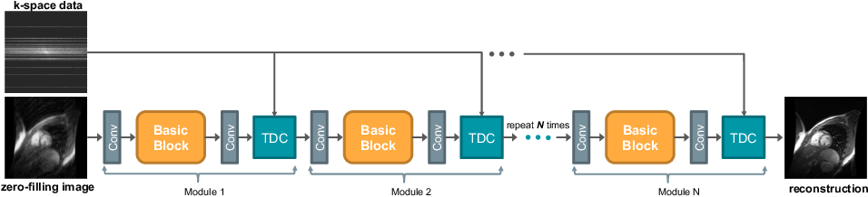 Figure 1 for Enhanced MRI Reconstruction Network using Neural Architecture Search