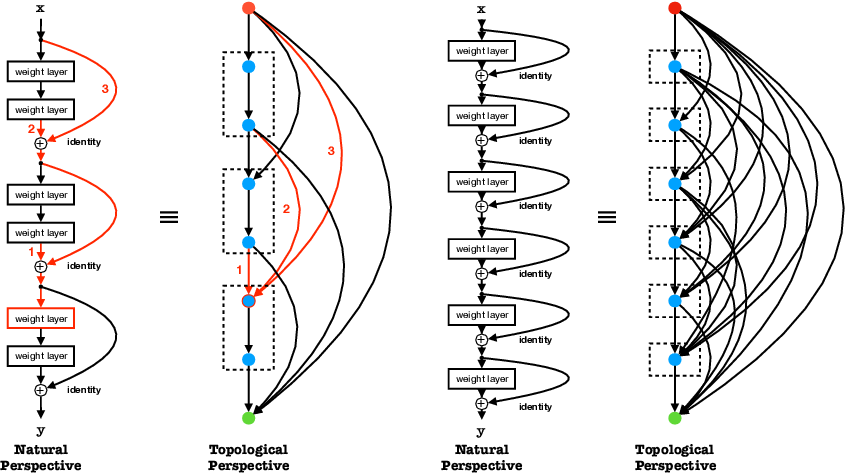 Figure 1 for Learning Connectivity of Neural Networks from a Topological Perspective