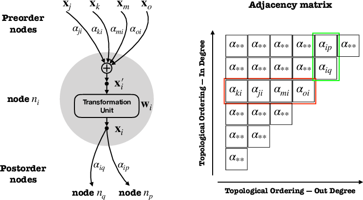 Figure 3 for Learning Connectivity of Neural Networks from a Topological Perspective