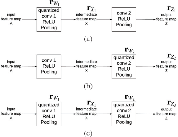 Figure 1 for Adaptive Quantization for Deep Neural Network