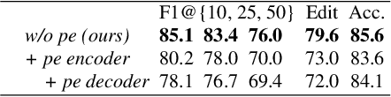 Figure 2 for ASFormer: Transformer for Action Segmentation