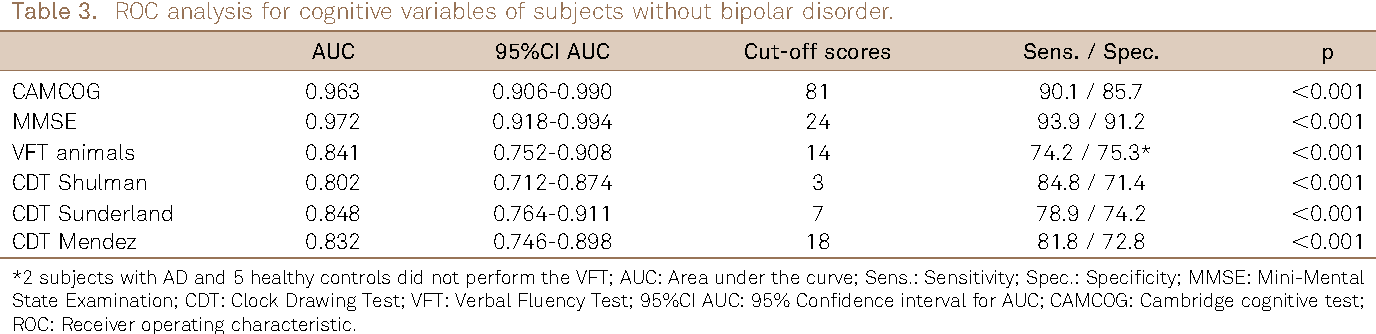 The Use Of Clock Drawing Test In Bipolar Disorder With Or