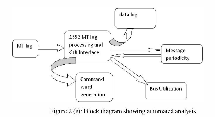 1553b protocol