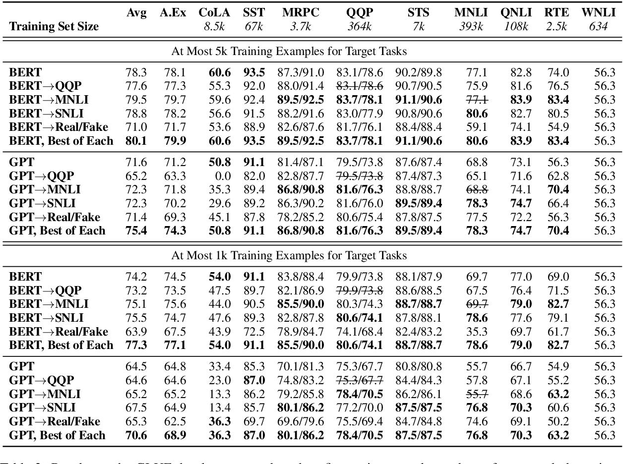 Figure 3 for Sentence Encoders on STILTs: Supplementary Training on Intermediate Labeled-data Tasks