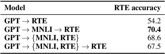 Figure 4 for Sentence Encoders on STILTs: Supplementary Training on Intermediate Labeled-data Tasks