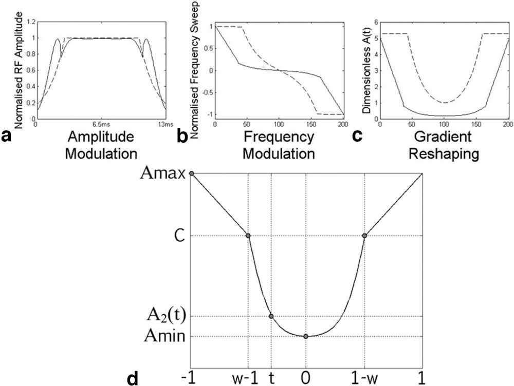 Figure 1 for Tailored RF pulse optimization for magnetization inversion at ultra high field