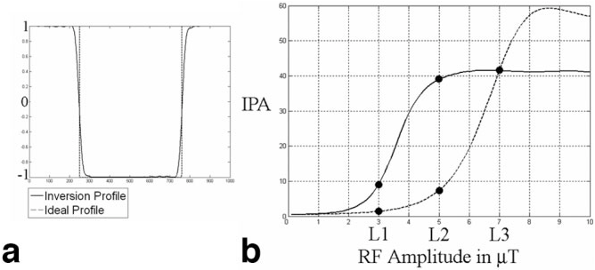 Figure 3 for Tailored RF pulse optimization for magnetization inversion at ultra high field